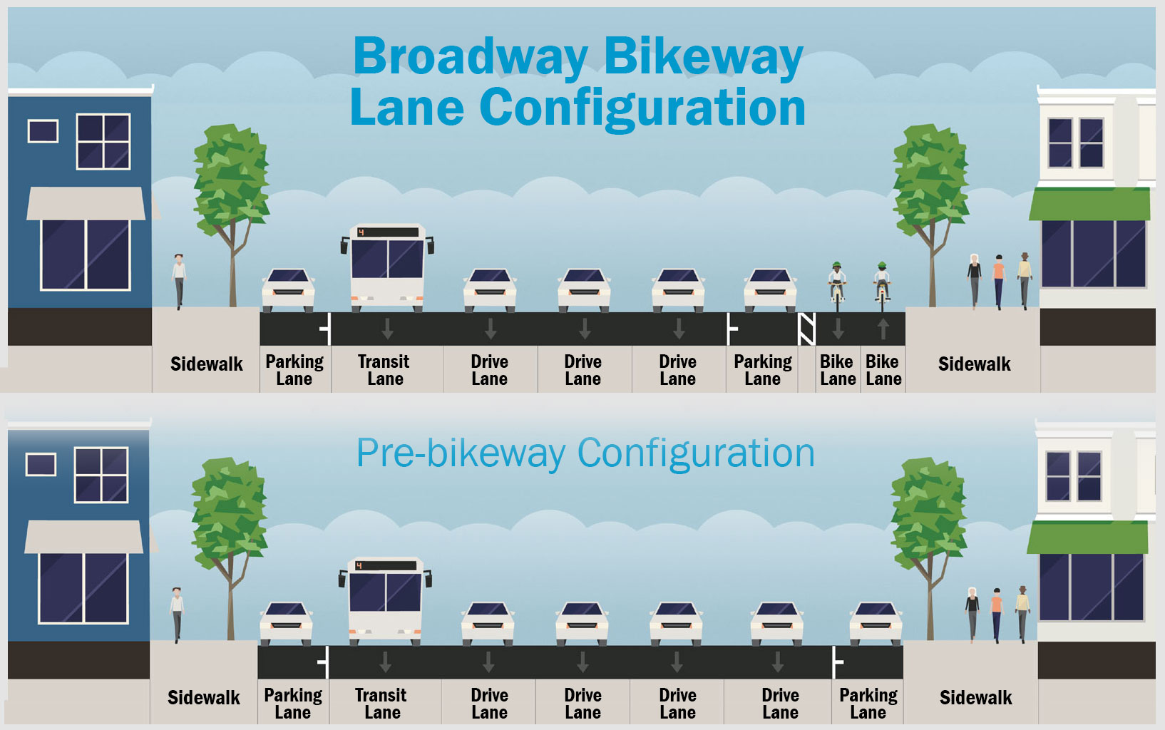 diagram illustrating travel configuration before and after bikeway installation