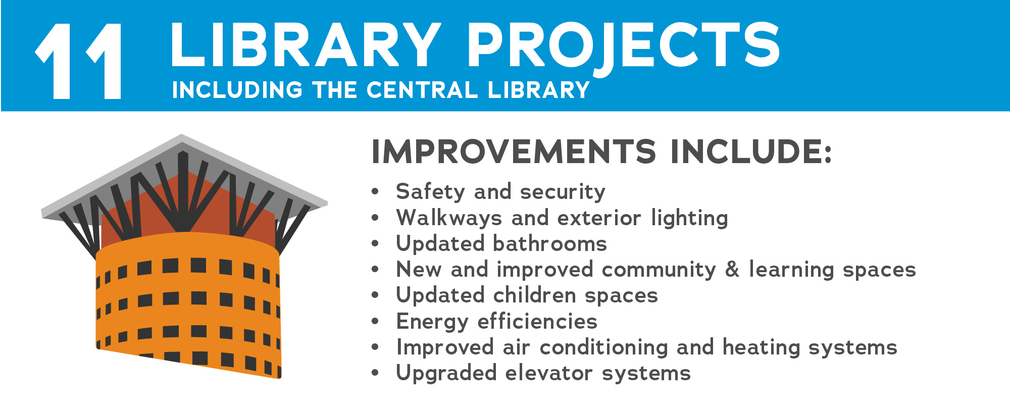 text regarding improvements to library facilities, image of denver central library