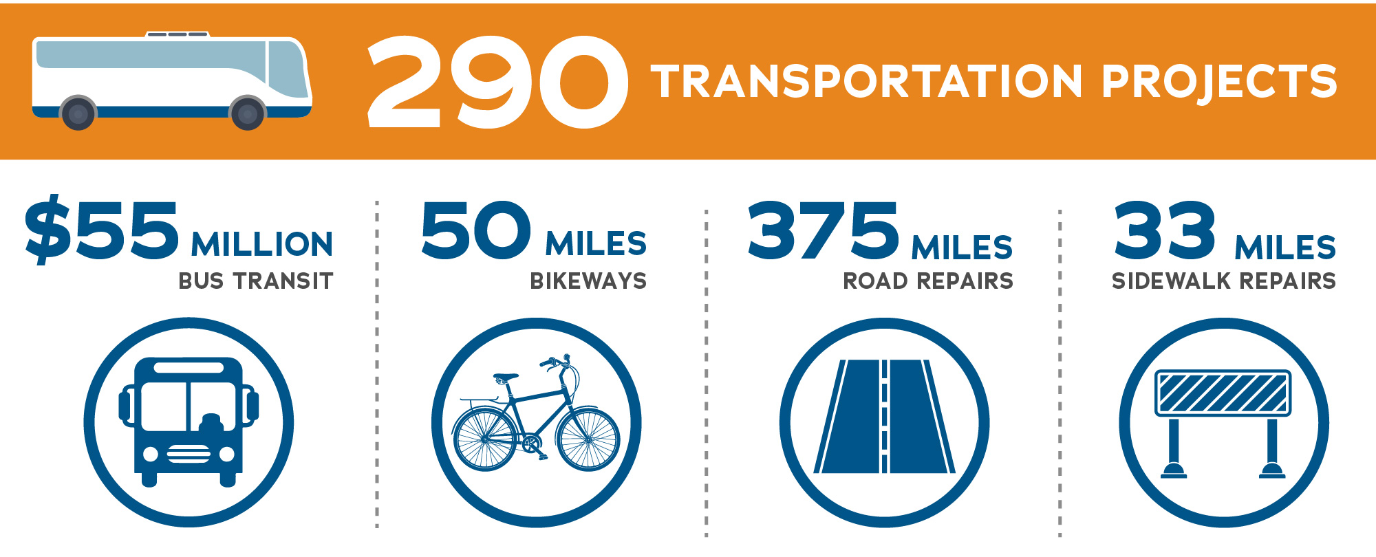 image showing various transportation projects facts and figures