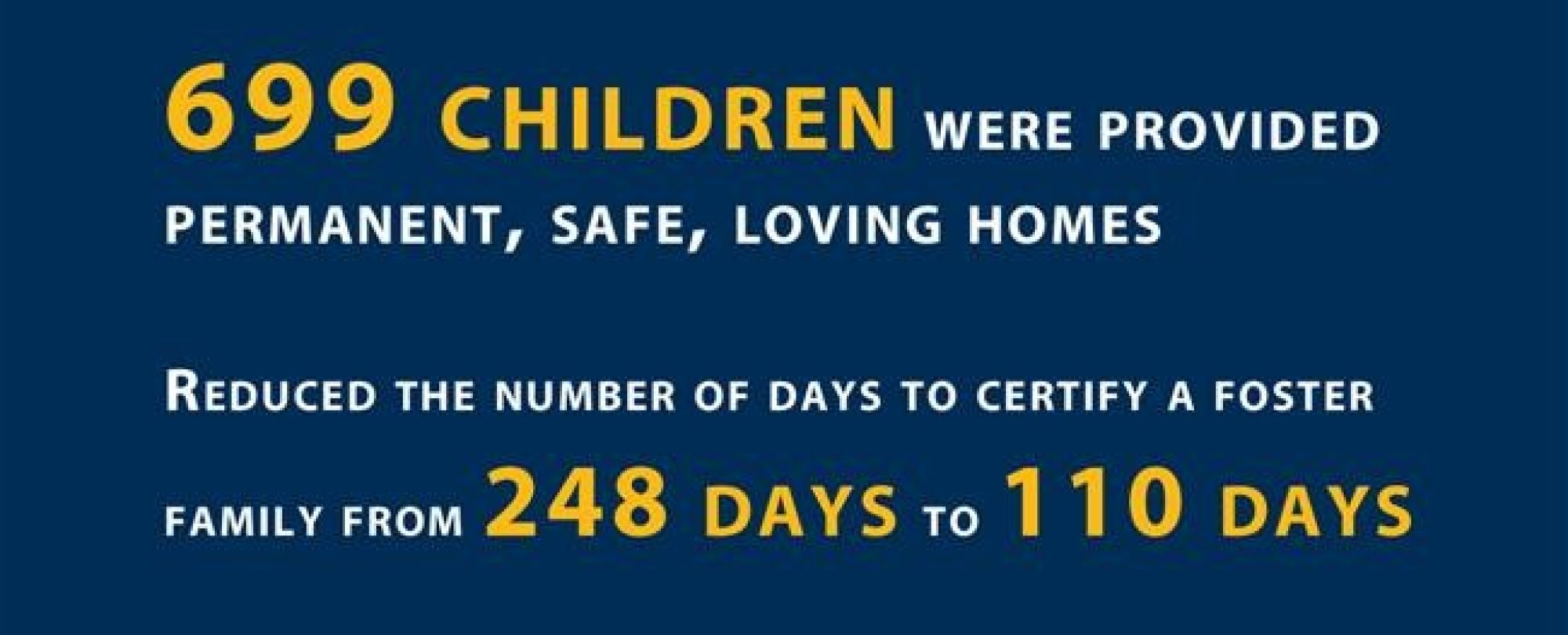 699 children were provided permanent, safe, loving homes. Reduced the number of days to certify a foster family from 248 days to 110 days.