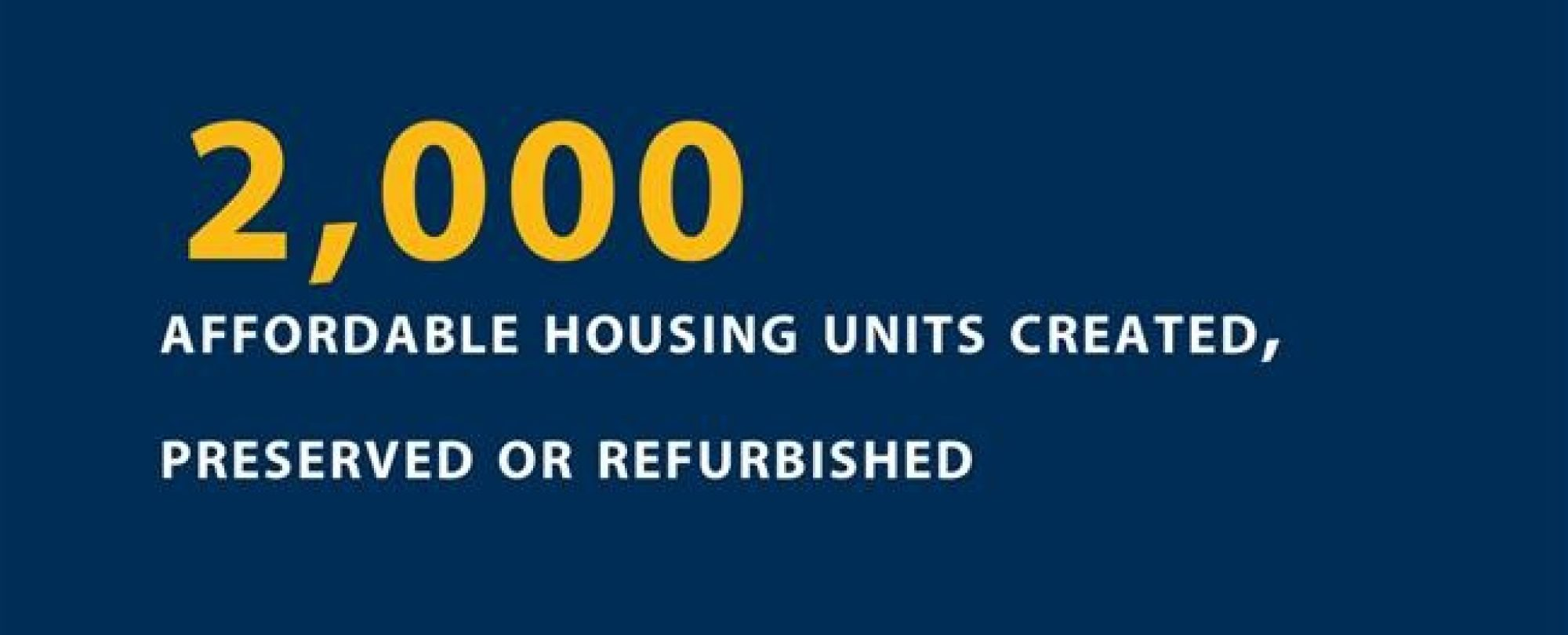 2000 affordable housing units creates, preserved, or refurbished