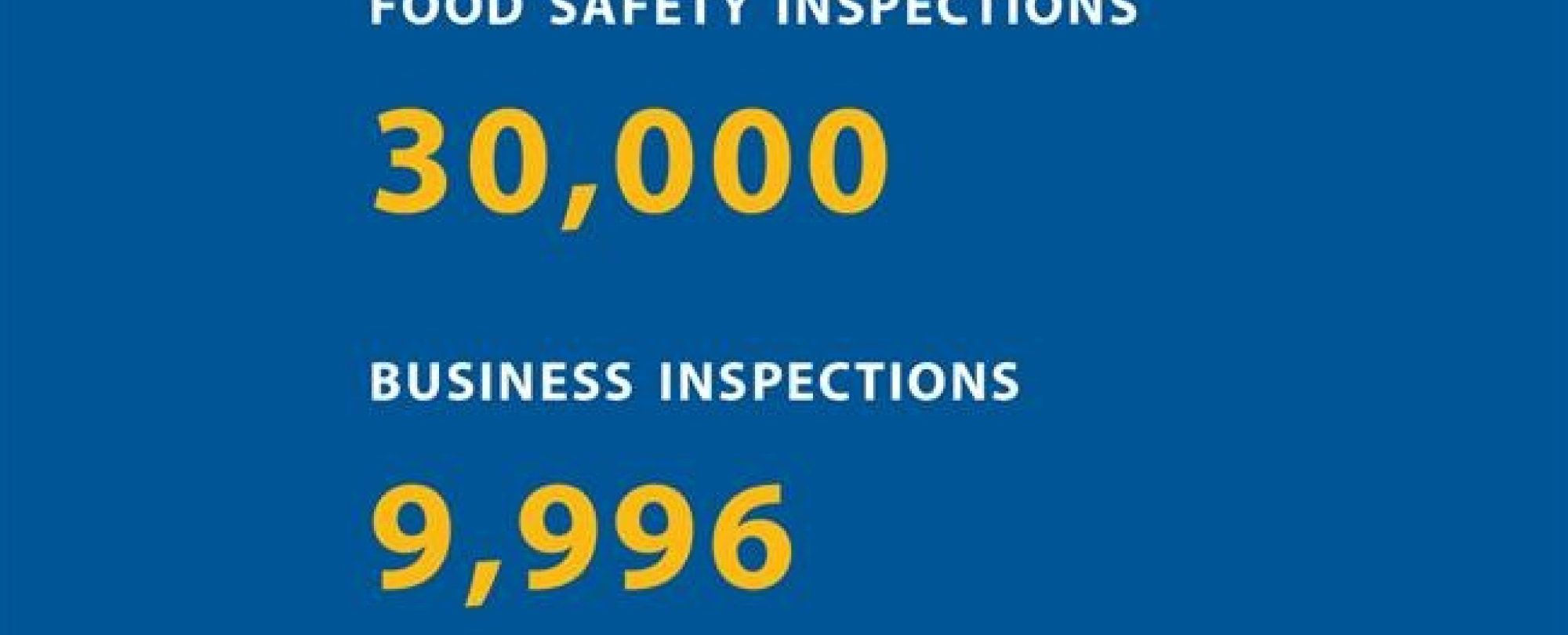 Food safety inspections: 30,000. Business inspections: 9,996
