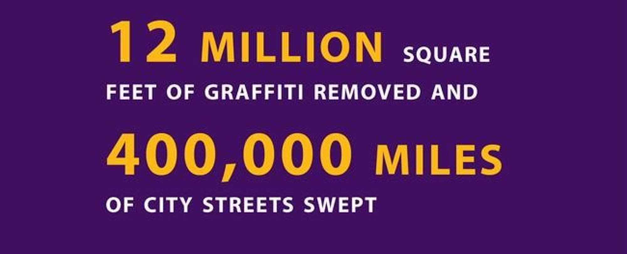 12 million square feet of graffiti removed and 400,000 miles of city streets swept.