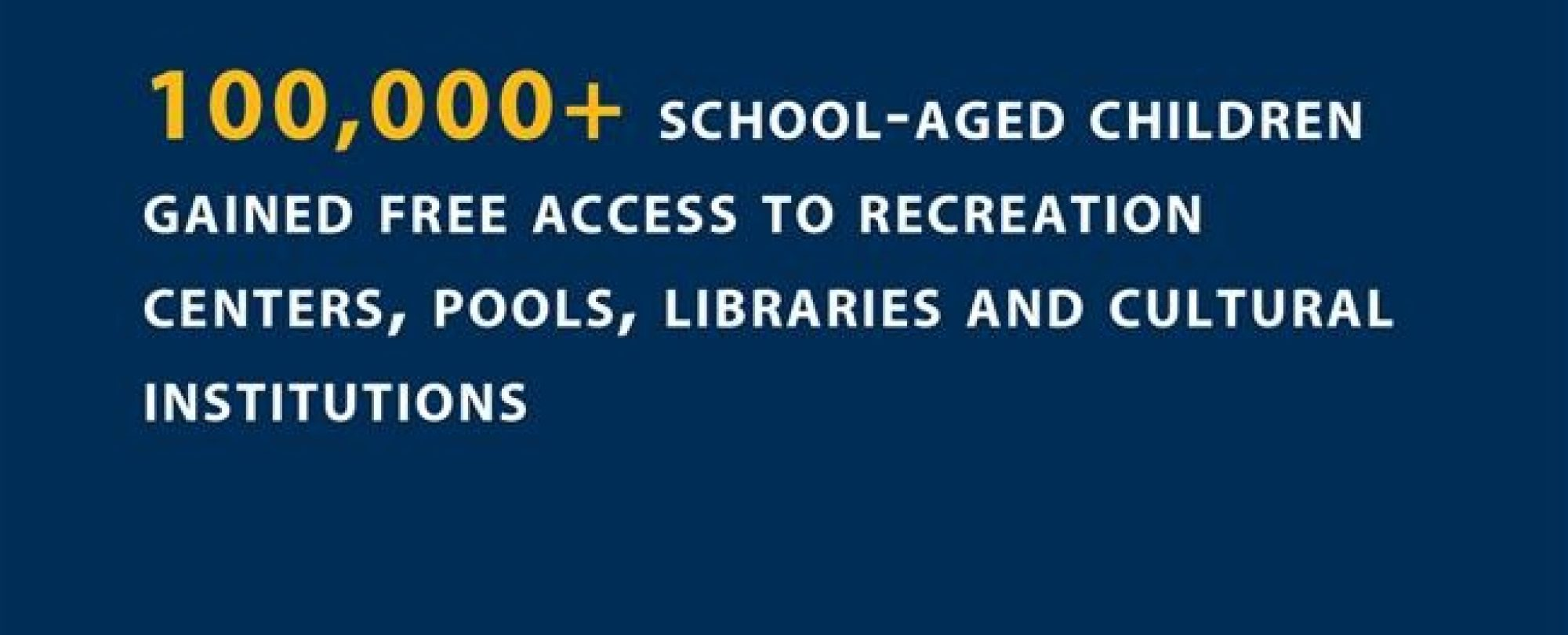 100,000+ school-aged children gained free access to recreation centers, pools, libraries, and cultural institutions.