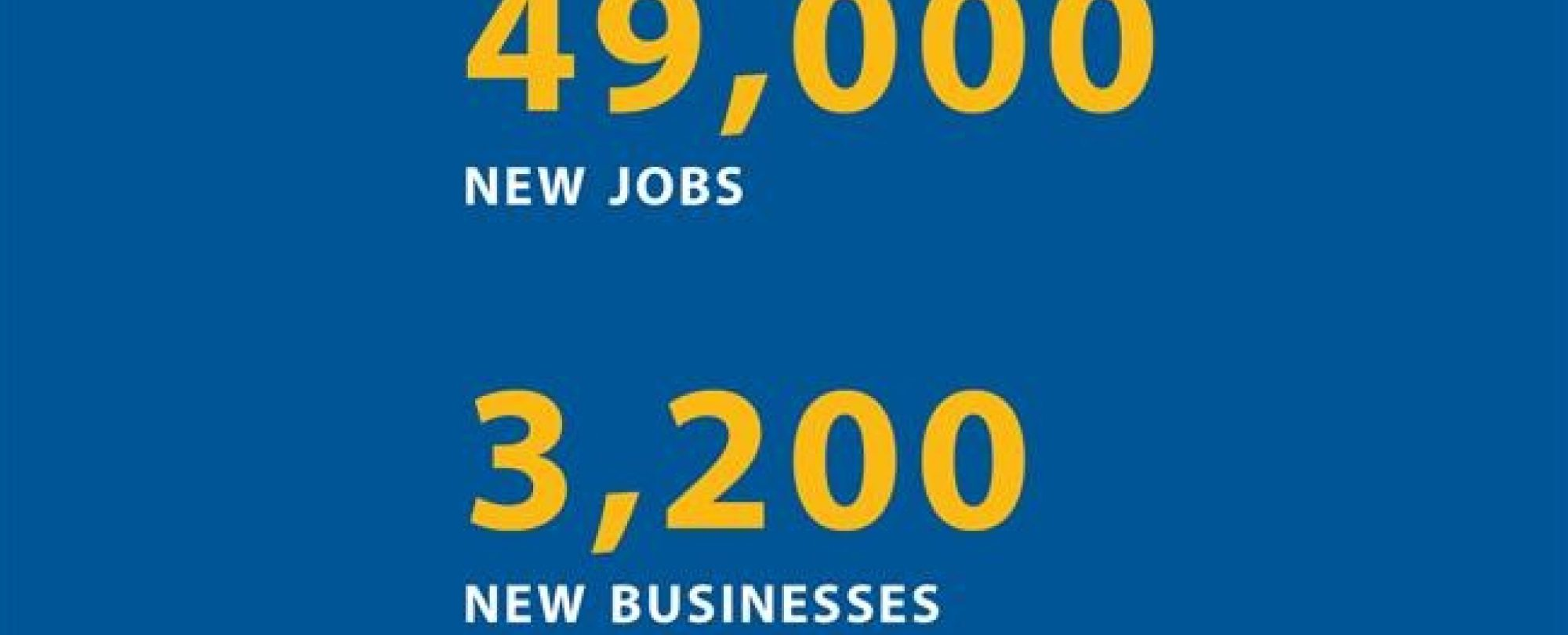 49,000 new jobs. 3200 new businesses.