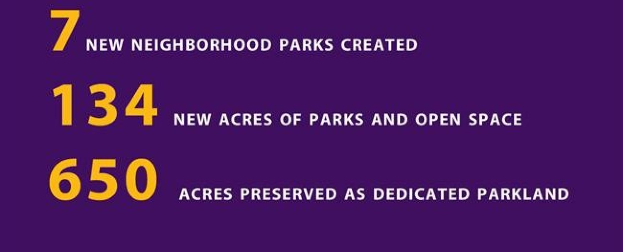 7 new neighborhood parks created. 134 new acres of parks and open space. 650 acres preserved as dedicated park land.
