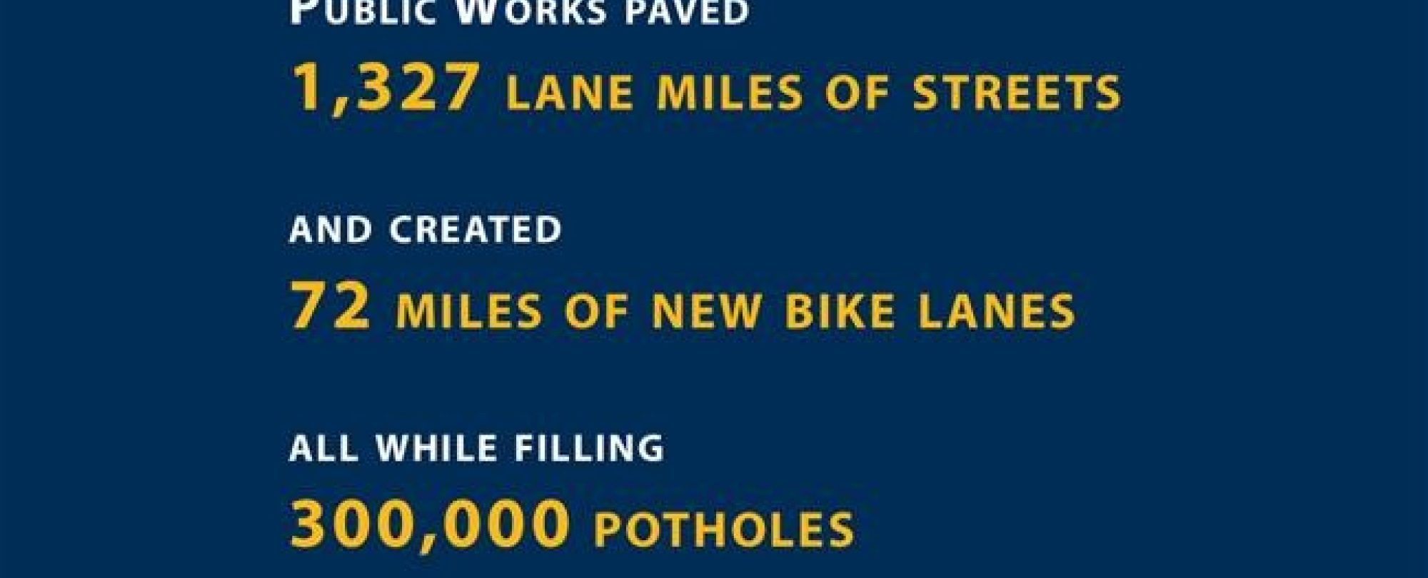 Public works paved 1,327 lane miles of streets and created 72 miles of new bike lanes, all while filling 300,000 potholes.