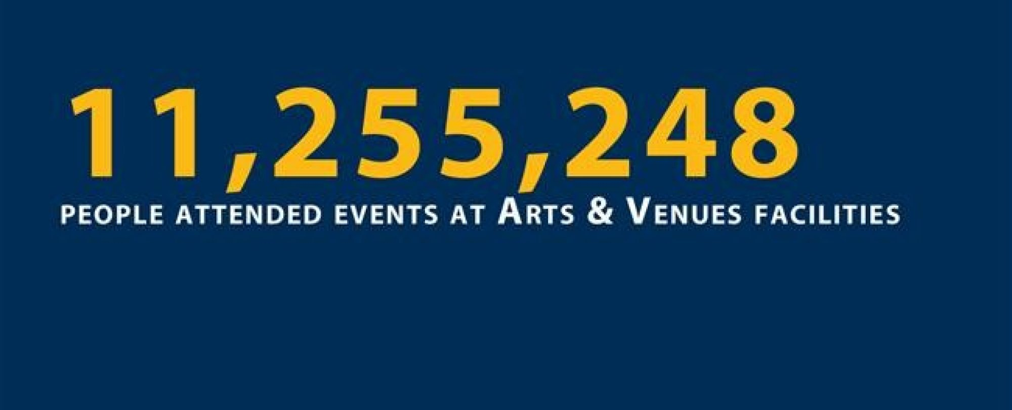 11,255,248 people attended events at Arts and Venues facilities.