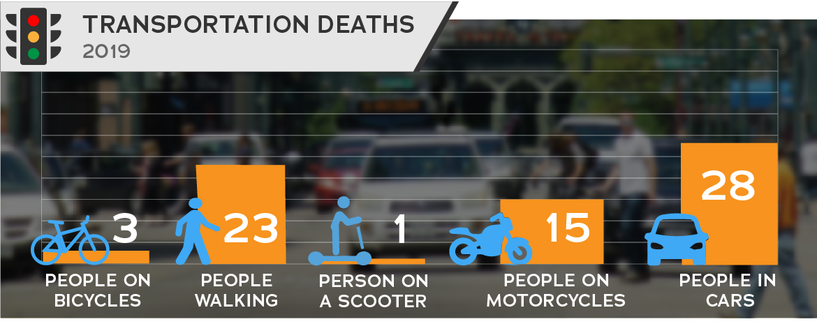 Traffic fatalities over time - 70 people died in 2019