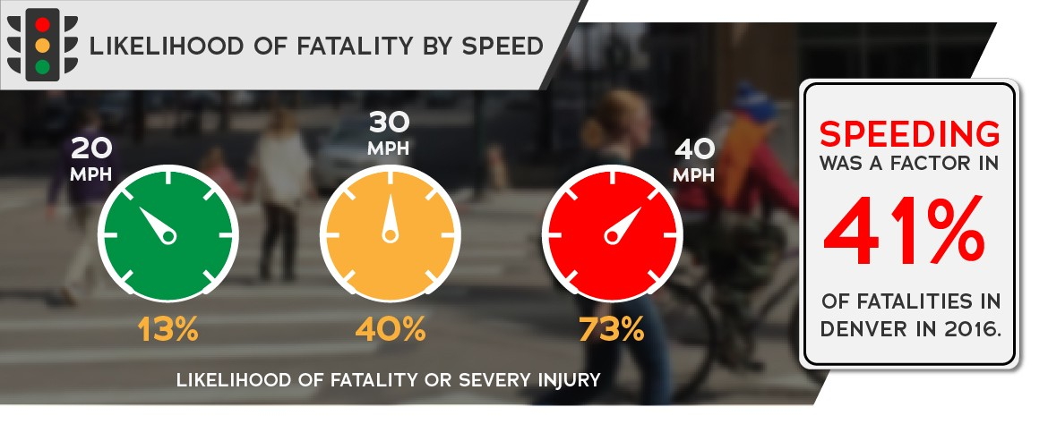 Speeding was a factor in 41 percent of fatalities, with increasing likelihood of fatality or injury as driver speeds increase