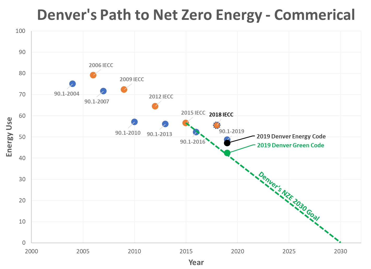 Graph of Denver's Path to NZE - Commercial