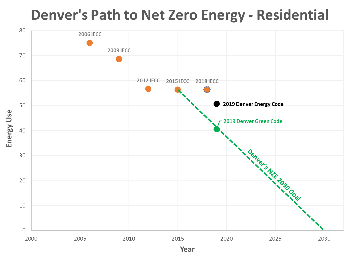 Graph of Denver's Path to NZE - Residential