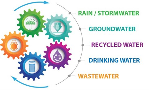 Circular Denver One Water graphic listing different types of water