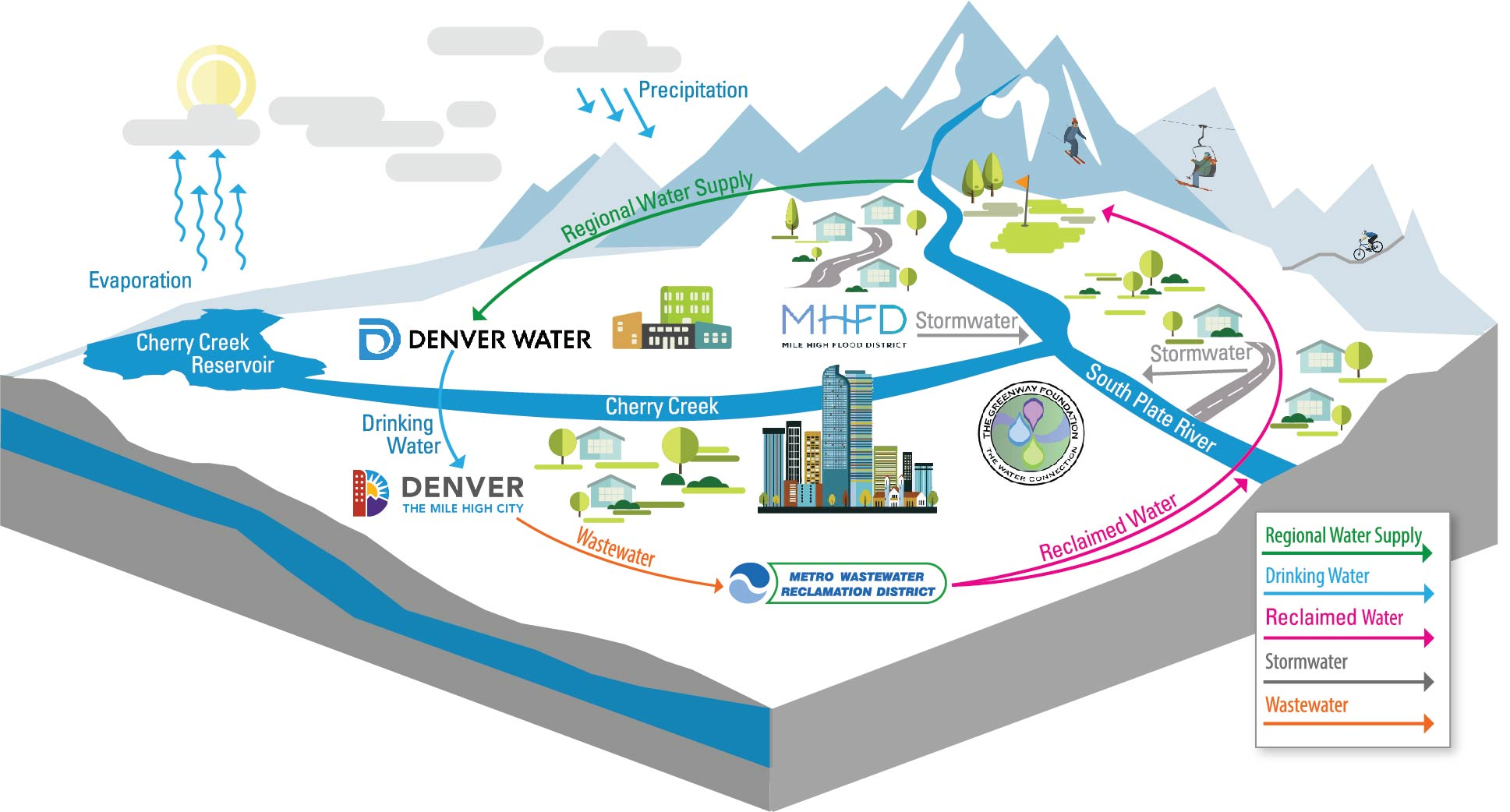 Denver One Water Plan water cycle