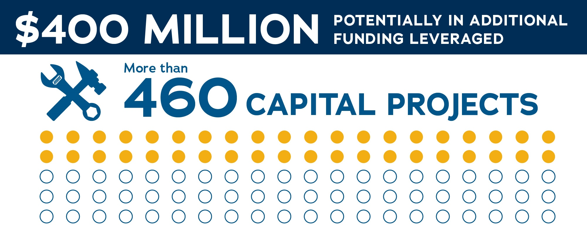 460 capital projects graphic