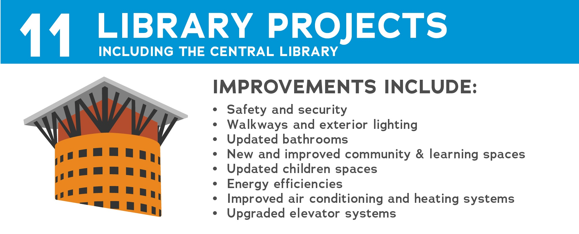 11 Library Projects Graphic
