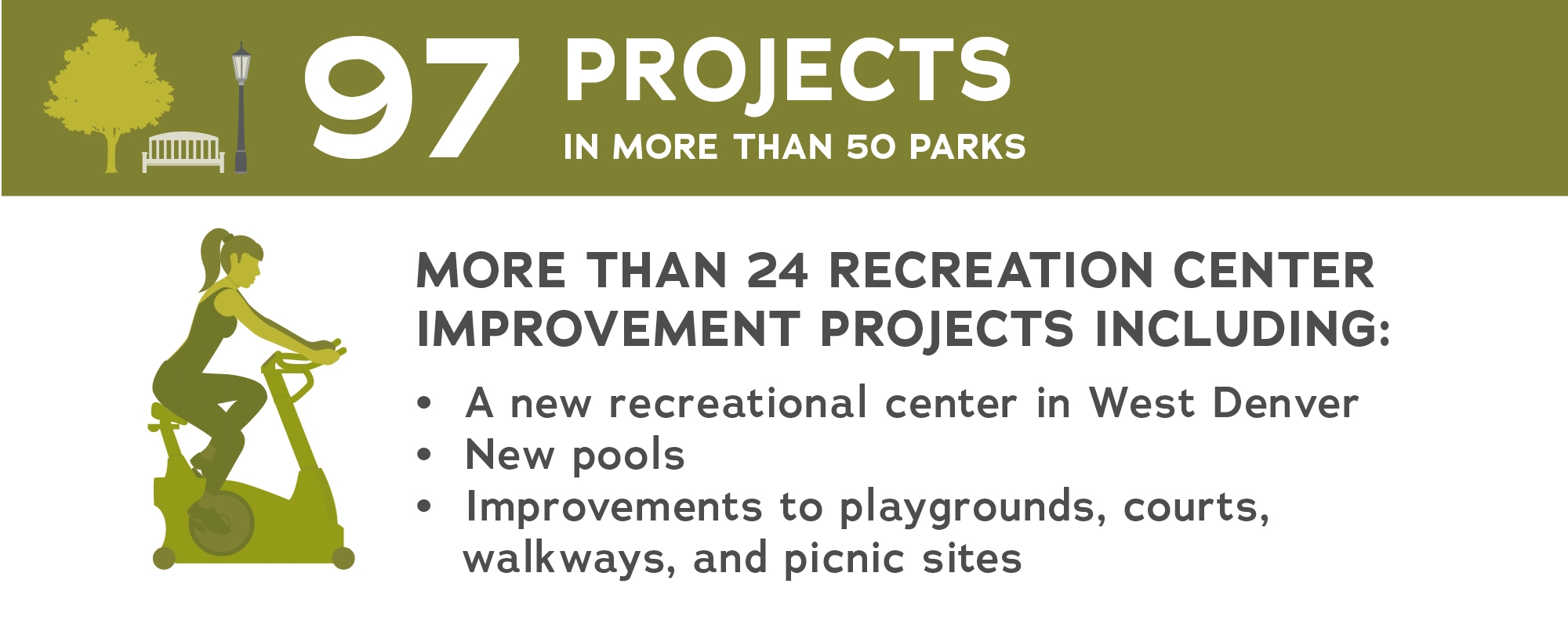 97 projects in more than 50 parks graphic