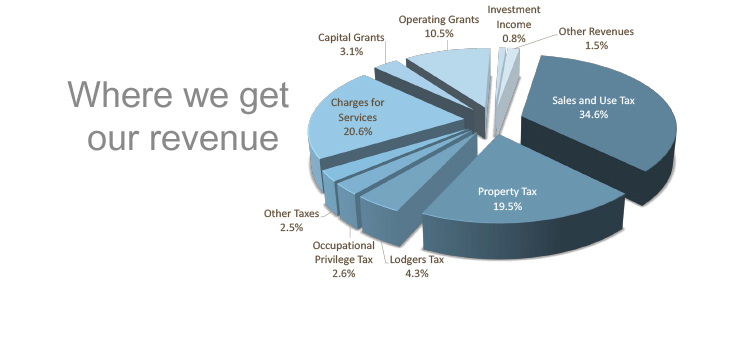 General Government Revenues