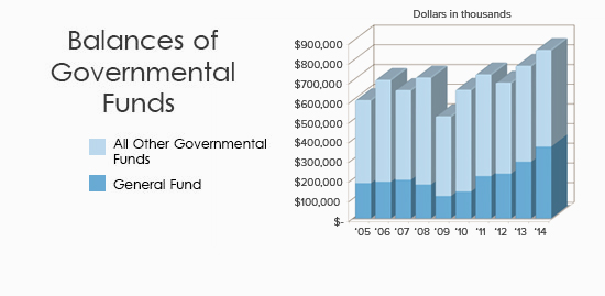 Balances of Governmental Funds by Year