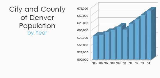 Denver Population